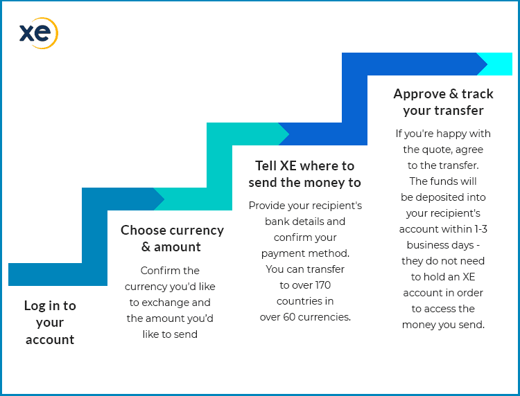 Xe Money Transfer Steps